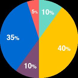 改善後の配分グラフ